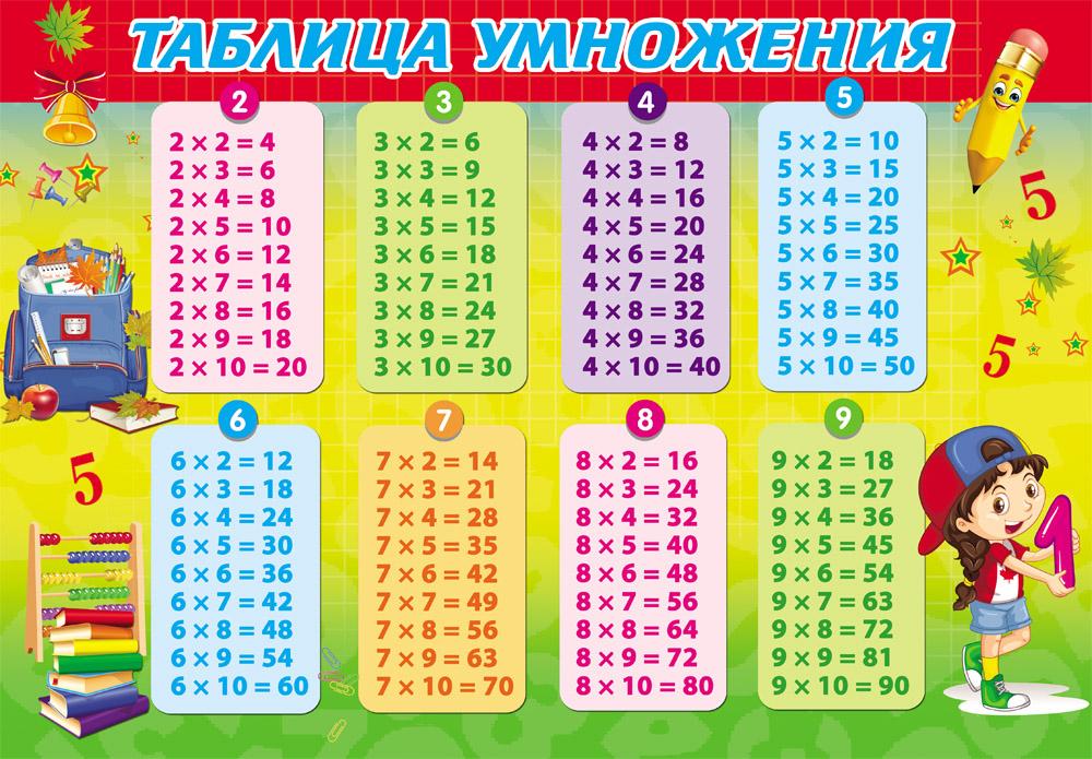 Покрытие д/лепки А4 ТАБЛИЦА УМНОЖЕНИЯ